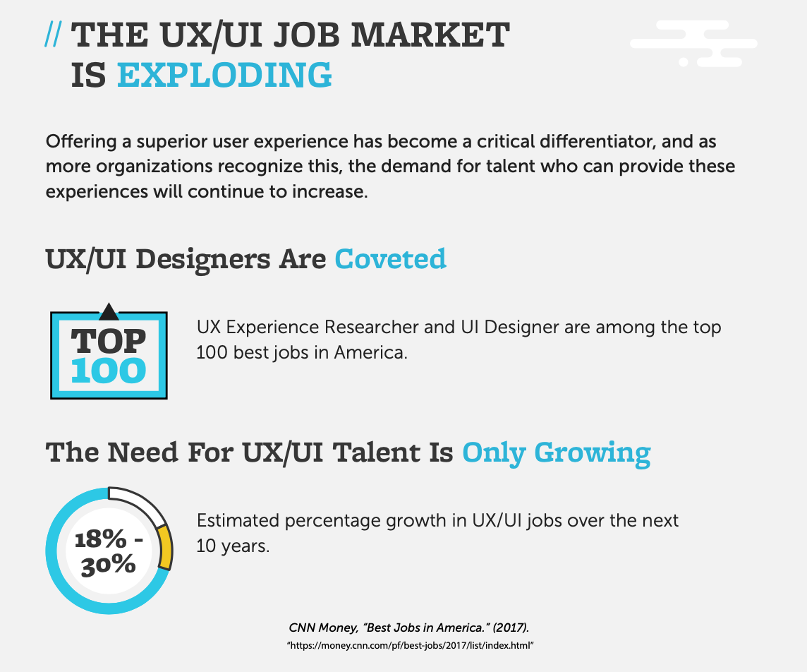 Why is UX/UI Valuable? 6