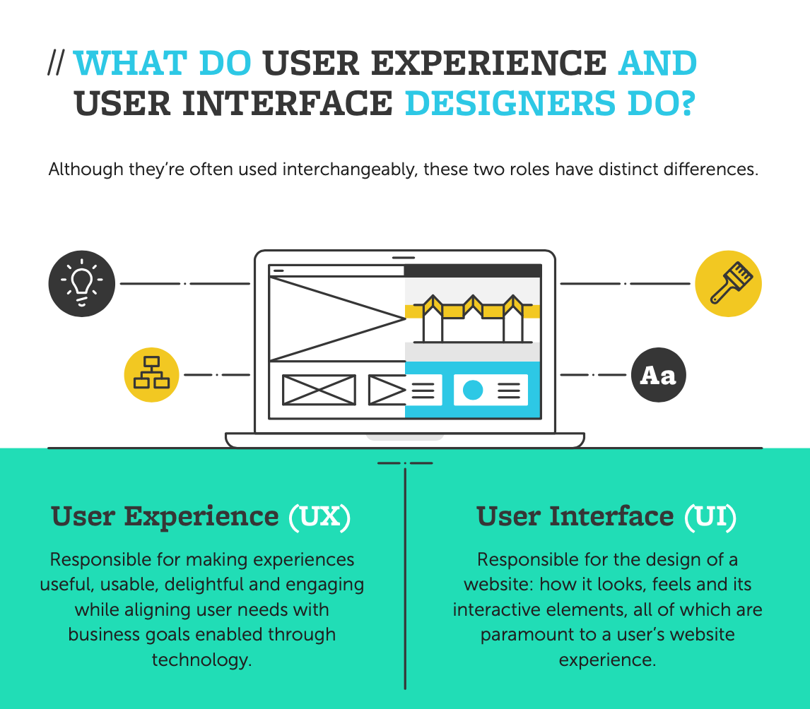Why is UX/UI Valuable? 5