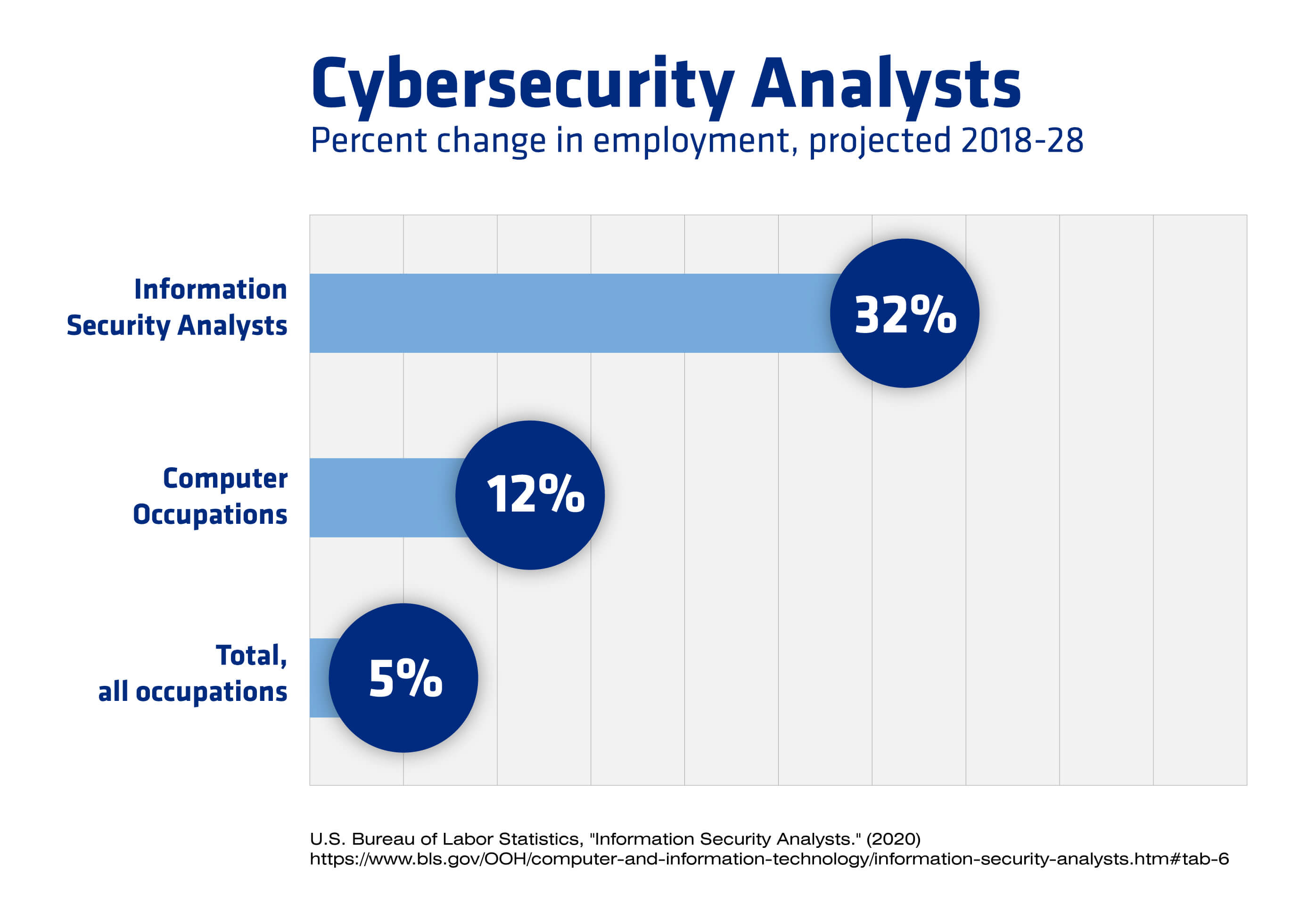 A chart showing employment growth for cybersecurity analysts