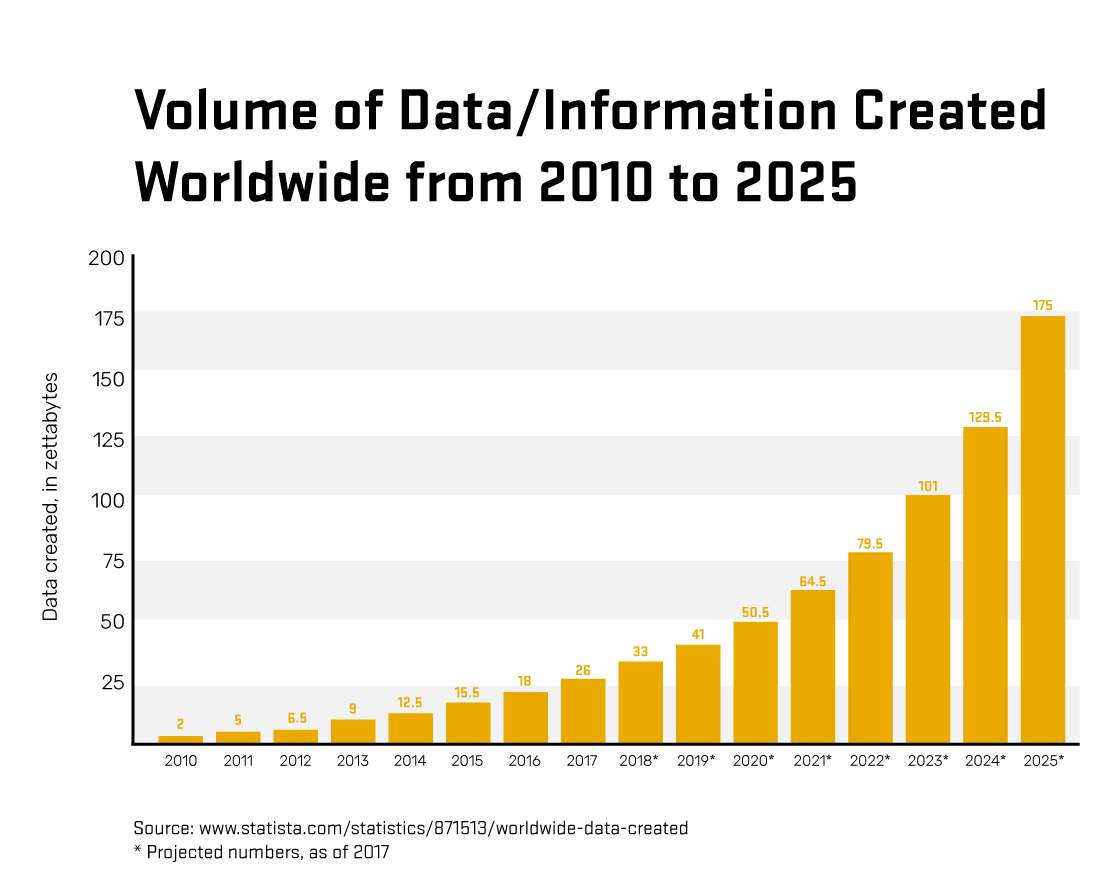 Chart showing the volume of data created worldwide