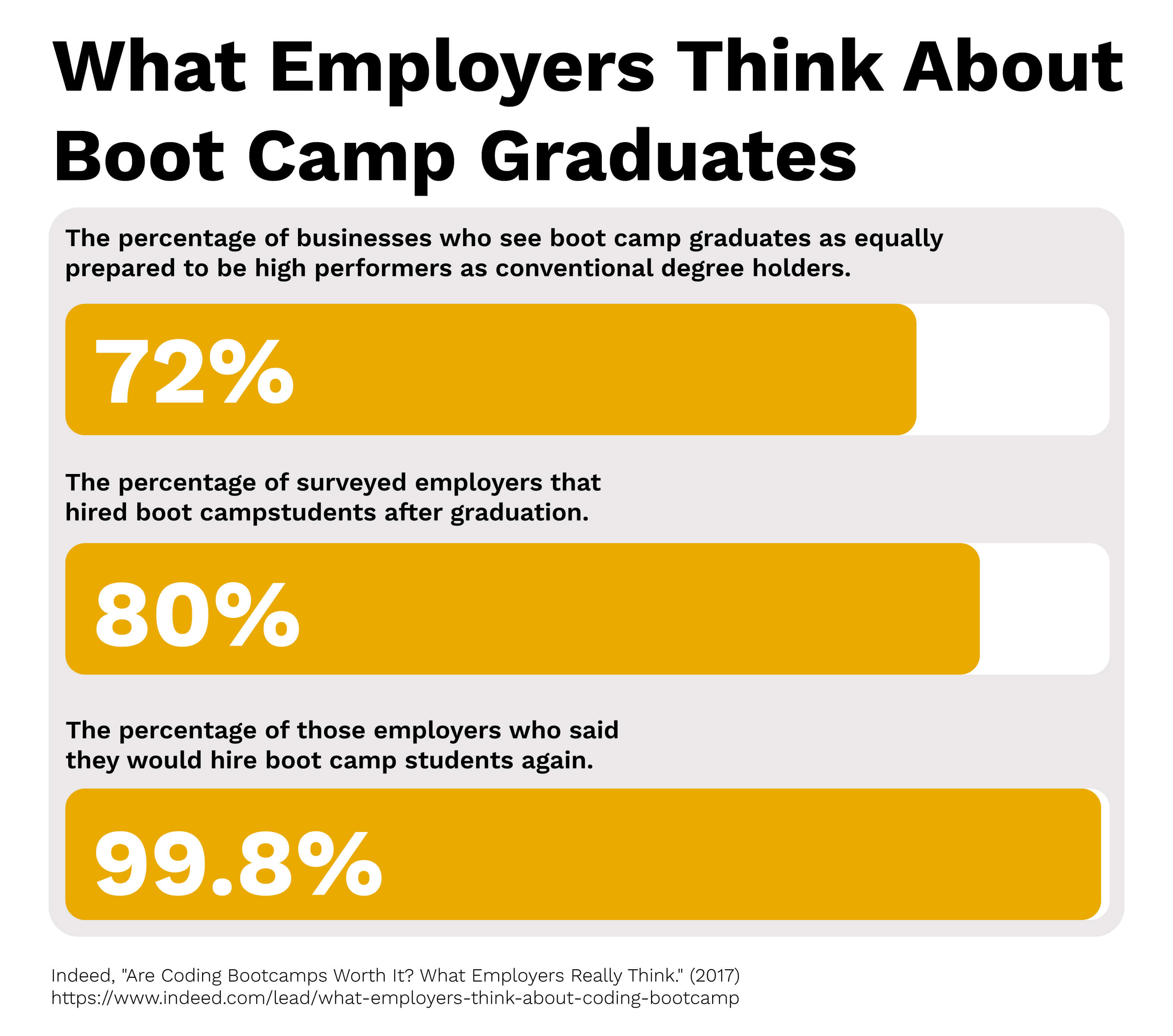 What employers really think about boot camp graduates