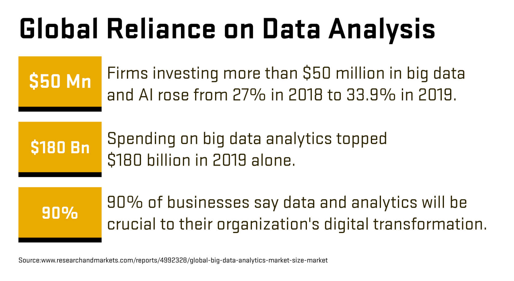 Statistics showing the increasing global reliance on data analysis
