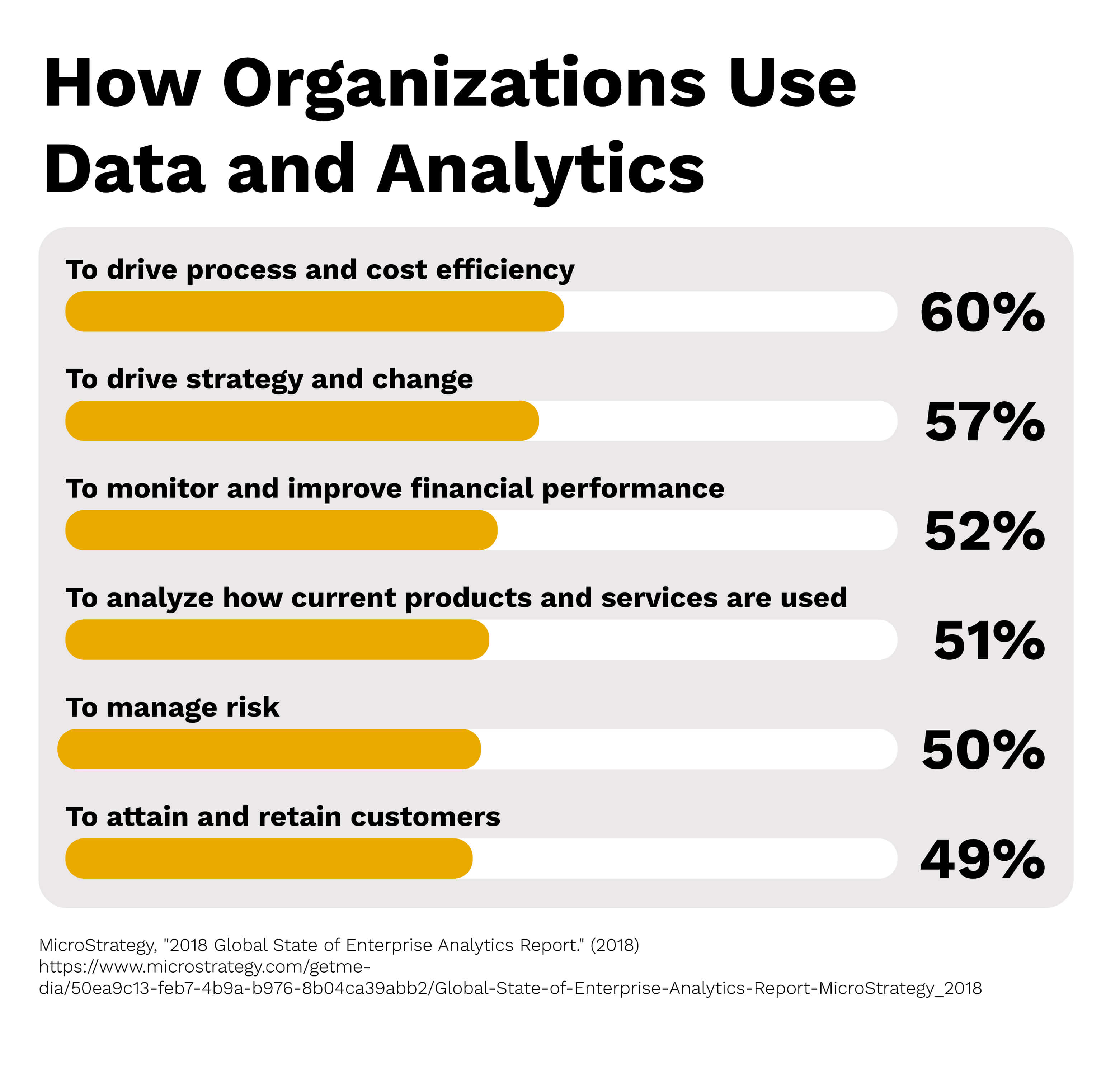 A chart showing how organizations use data analytics