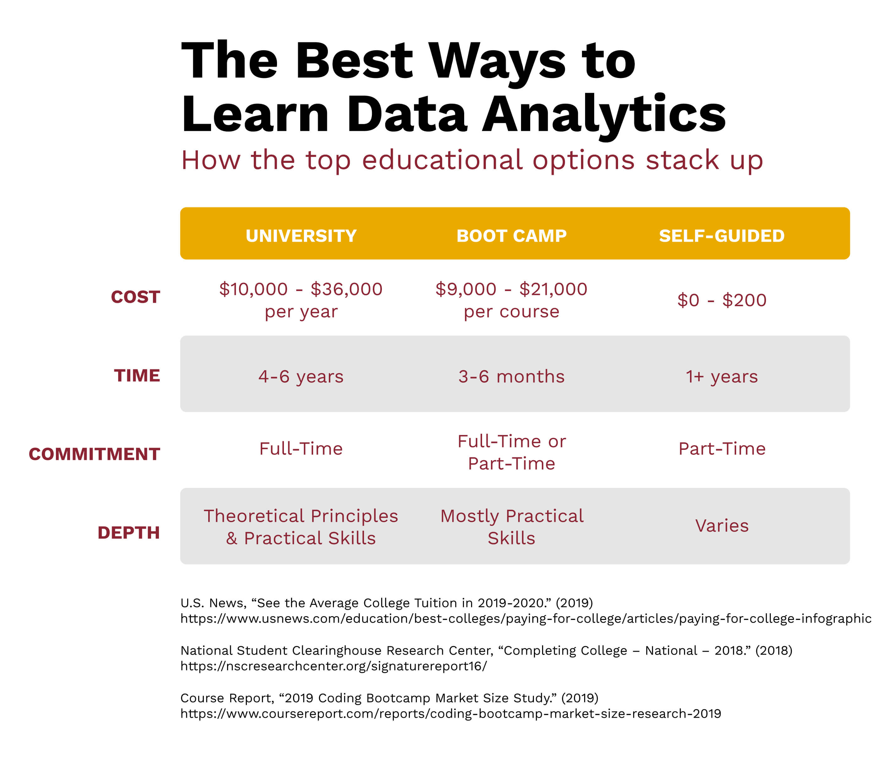 A chart showing how to become a data analyst