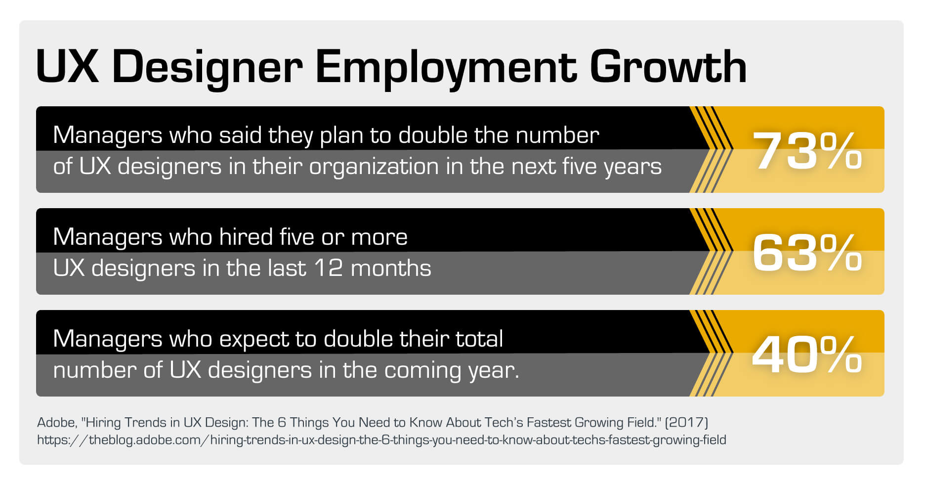 Chart showing the growth in UX designer employment