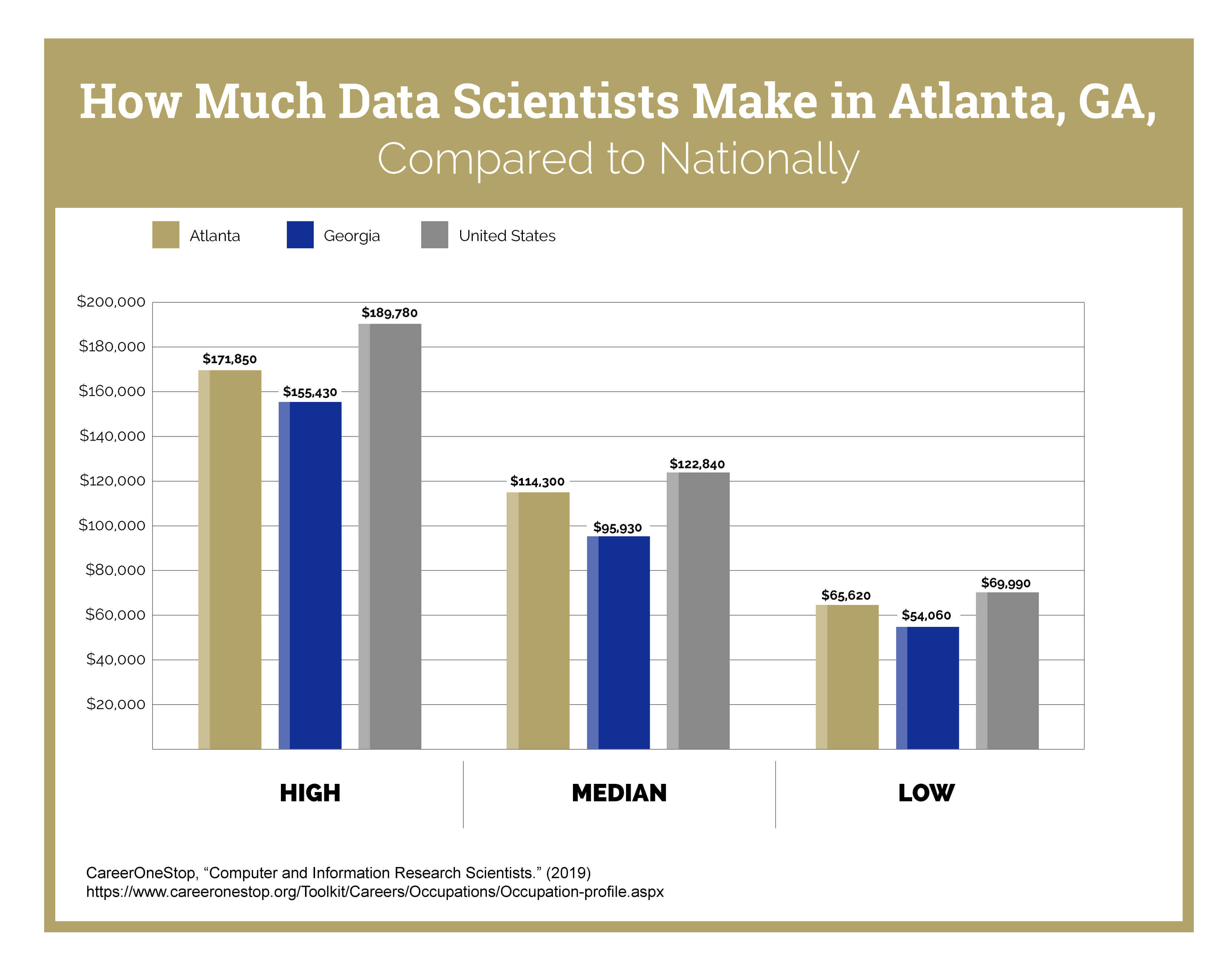 A graph that shows how much data scientists make in Atlanta, GA, compared to the national average.