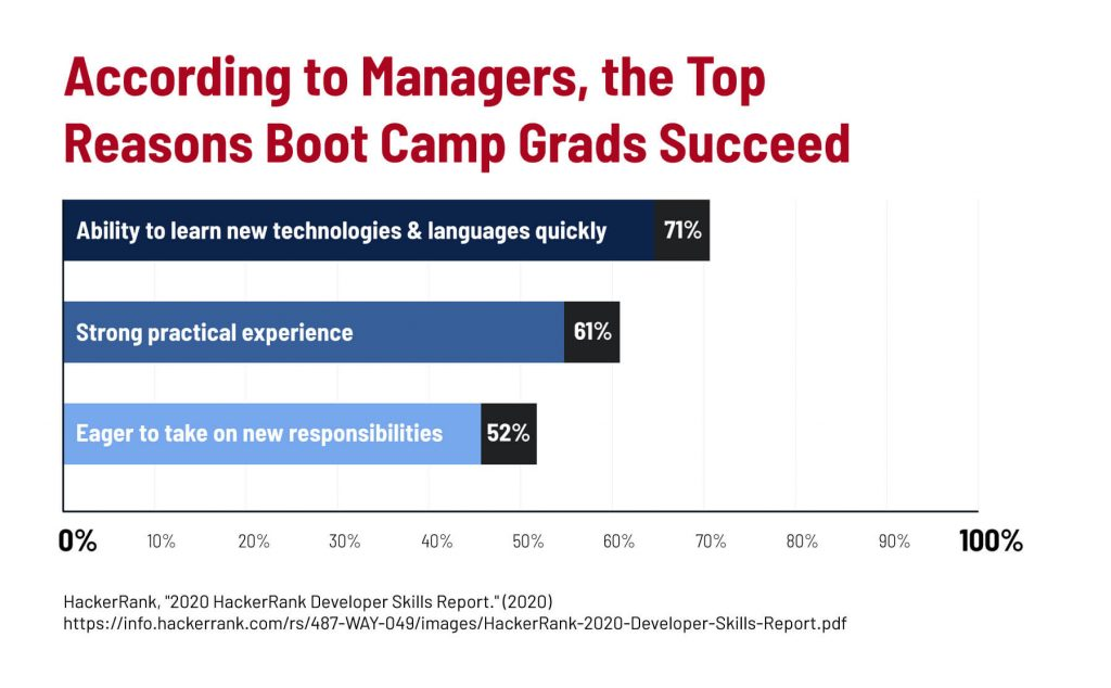 A graph showing the top reasons boot camp learners succeed, according to managers