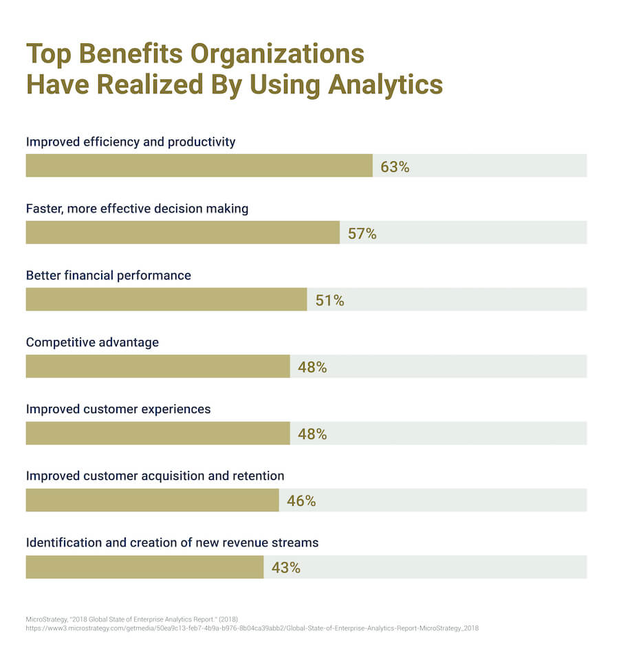 A chart showing the biggest benefits organizations have realized by using analytics.