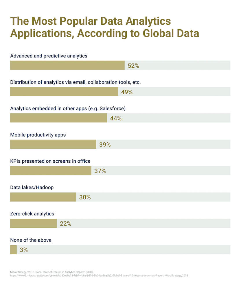 A chart of the most popular data analytics applications, according to global data.