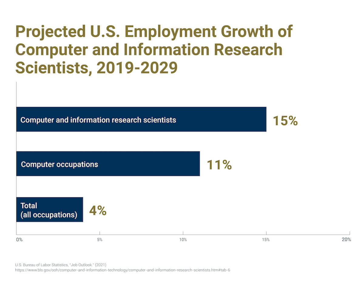A graph showing the projected U.S. employment growth of computer and information research scientists from 2019–2029.