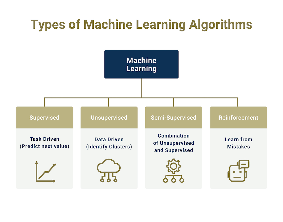 a chart comparing algorithm types within machine learning.