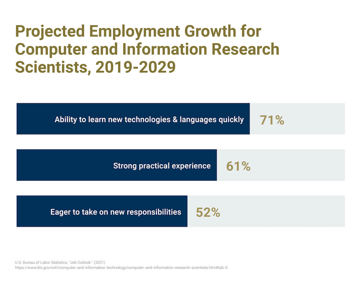 a graphic breaking down the projected employment growth for machine learning jobs according to the U.S. Bureau of Labor Statistics.