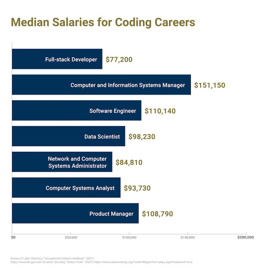 A graph comparing all of the median salaries for the coding careers referenced throughout the article.